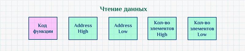 Протокол Modbus, чтение данных.
