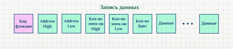 Modbus, запись нескольких элементов.
