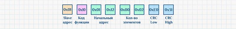 Протокол Modbus RTU, команда записи, пример ответа.