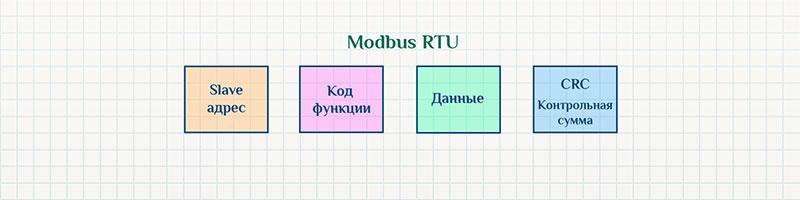 Структура данных Modbus RTU.