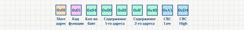 Протокол Modbus RTU, команда чтения, пример ответа.