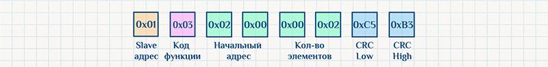 Протокол Modbus RTU, команда чтения, пример запроса.