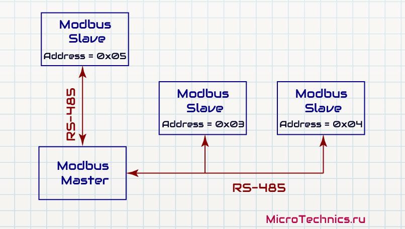 Пример сети Modbus.