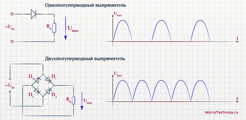Сравнение однополупериодного и двухполупериодного выпрямителей
