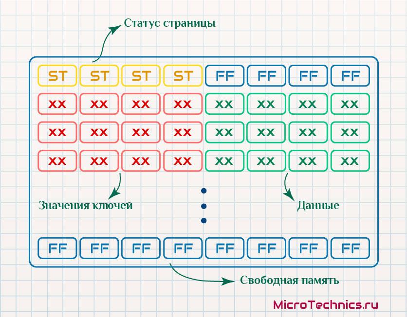 Структура Flash при эмуляции EEPROM.