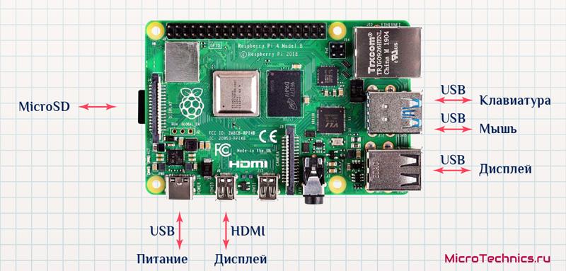 Подключение Raspberry Pi