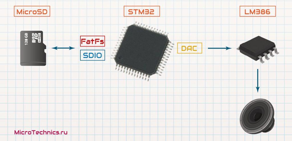 STM32 wav, структурная схема