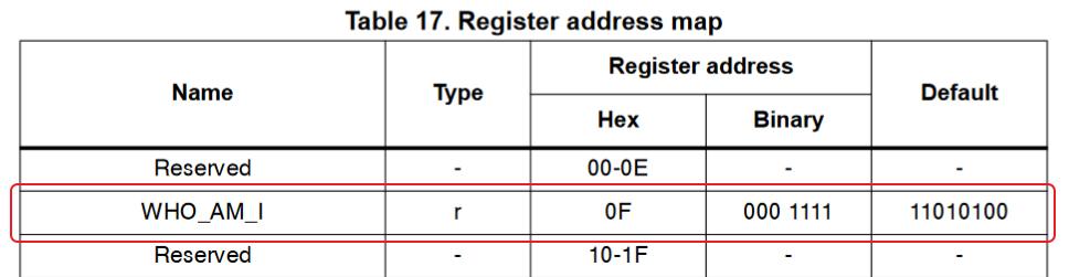Регистры L3GD20