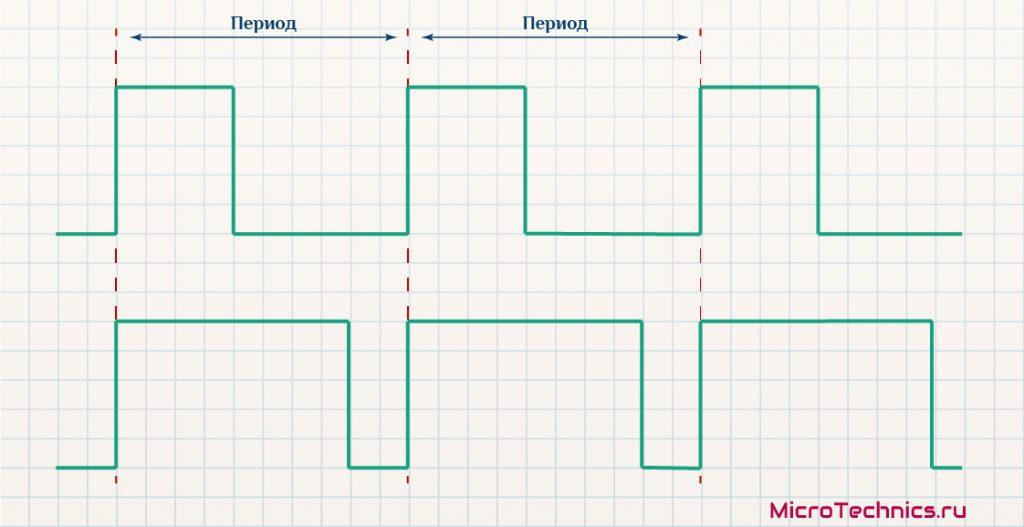 Пример PWM сигналов