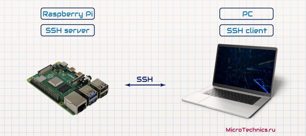 Подключение Raspberry Pi по SSH