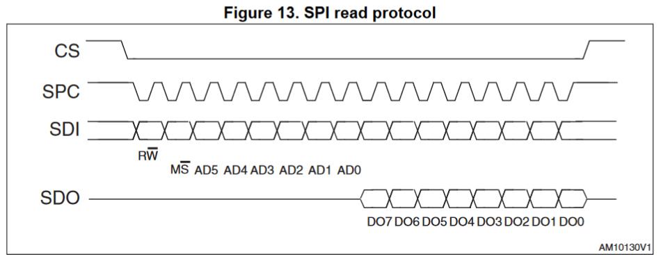 Чтение данных по SPI