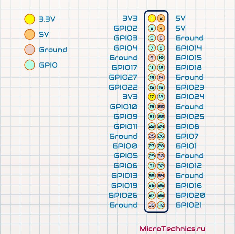 Распределение GPIO по типу