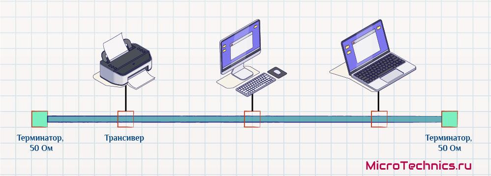 Модификация Ethernet 10Base-5
