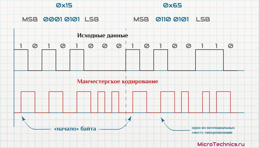 Пример манчестерского кода