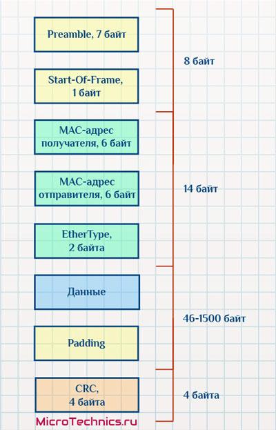 Ethernet кадр ENC28J60