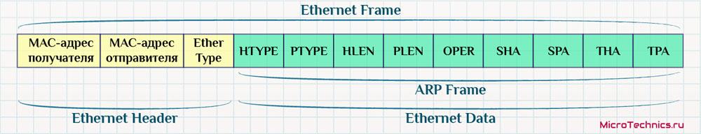 Протокол ARP.