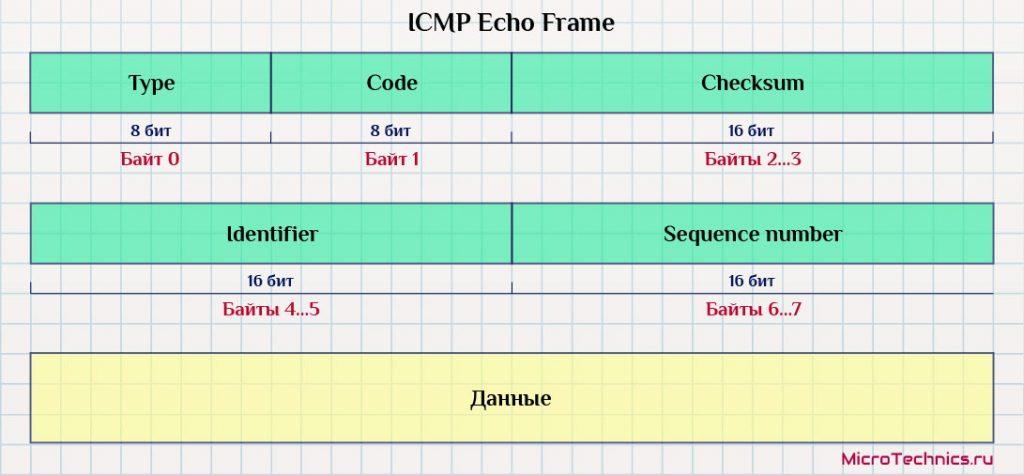 ICMP эхо-запрос.