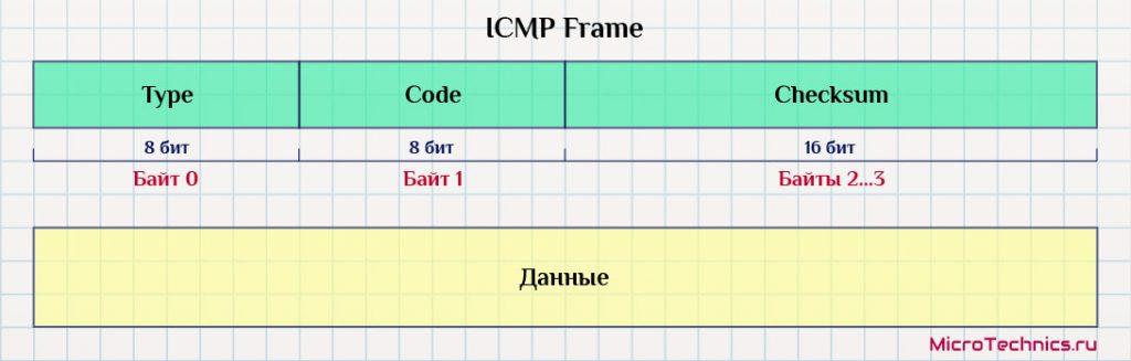 Формат пакета протокола ICMP.