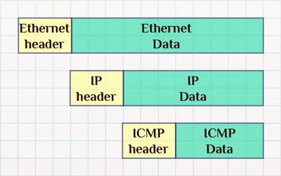 Протоколы Ethernet, IP, ICMP.
