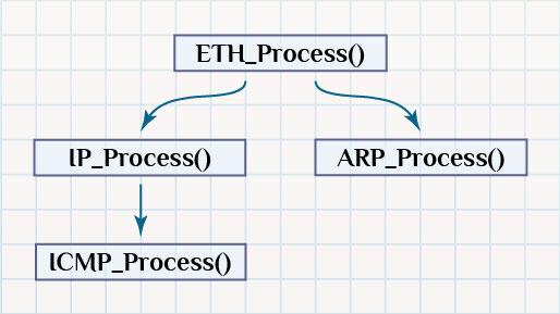 Работа с сетью на микроконтроллере STM32.